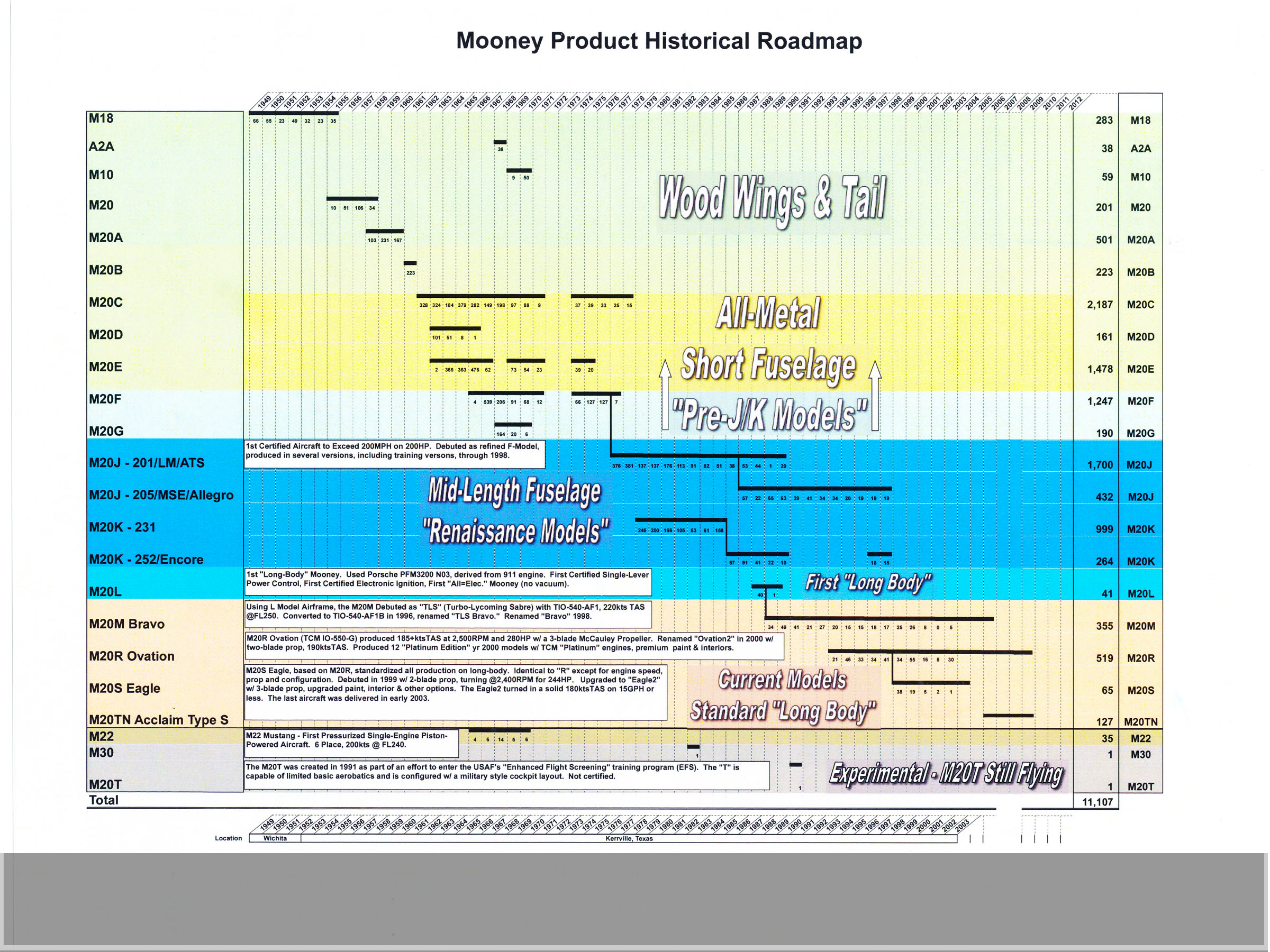 Australia Mooney Pilots Association - Mooney Models